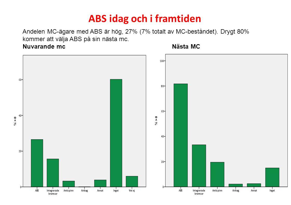 Andelen MC-ägare med ABS är hög, 27% (7% totalt av MC-beståndet). Drygt 80% kommer att välja ABS på sin nästa mc. Nuvarande mcNästa MC ABS idag och i