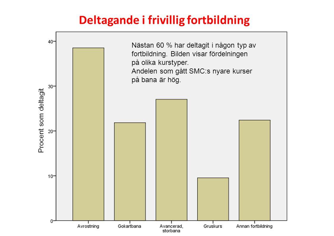 Nästan 60 % har deltagit i någon typ av fortbildning. Bilden visar fördelningen på olika kurstyper. Andelen som gått SMC:s nyare kurser på bana är hög