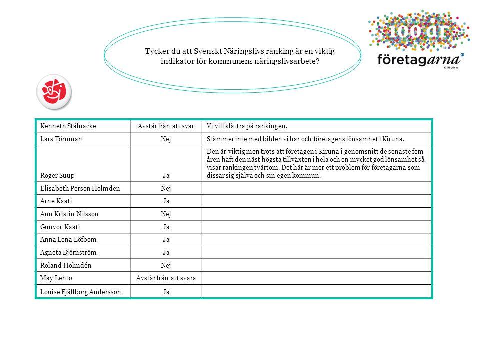 Tycker du att Svenskt Näringslivs ranking är en viktig indikator för kommunens näringslivsarbete.
