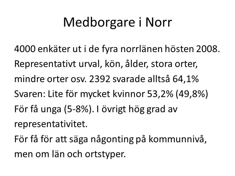 Medborgare i Norr 4000 enkäter ut i de fyra norrlänen hösten 2008.