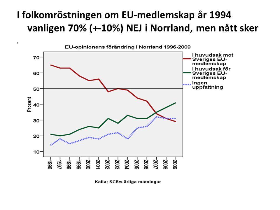 I folkomröstningen om EU-medlemskap år 1994 vanligen 70% (+-10%) NEJ i Norrland, men nått sker vanligen 70% (+-10%) NEJ