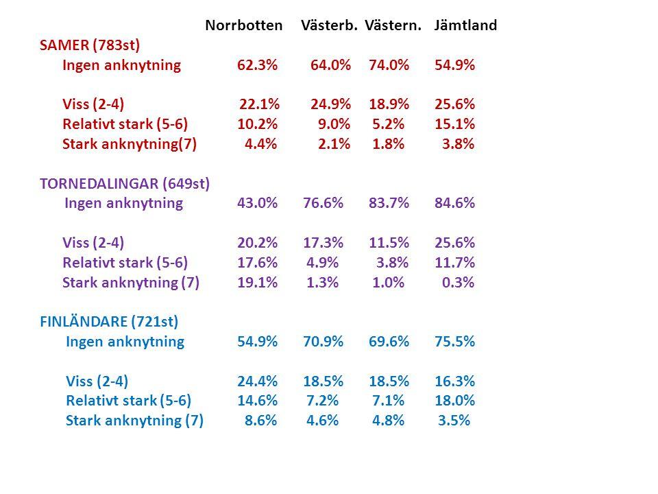 Norrbotten Västerb.