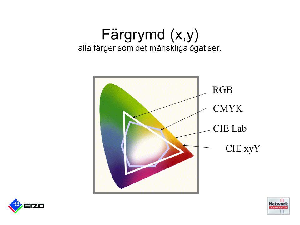 RGB CMYK CIE Lab CIE xyY Färgrymd (x,y) alla färger som det mänskliga ögat ser.