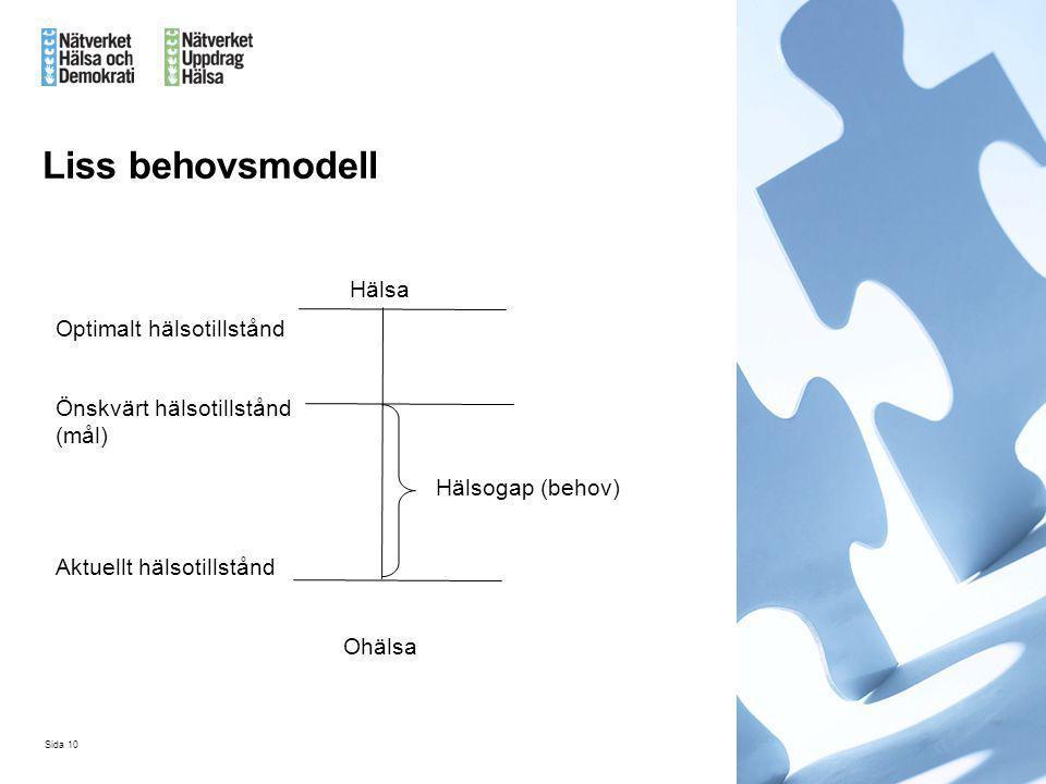 Sida 10 Liss behovsmodell Hälsa Optimalt hälsotillstånd Önskvärt hälsotillstånd (mål) Hälsogap (behov) Aktuellt hälsotillstånd Ohälsa