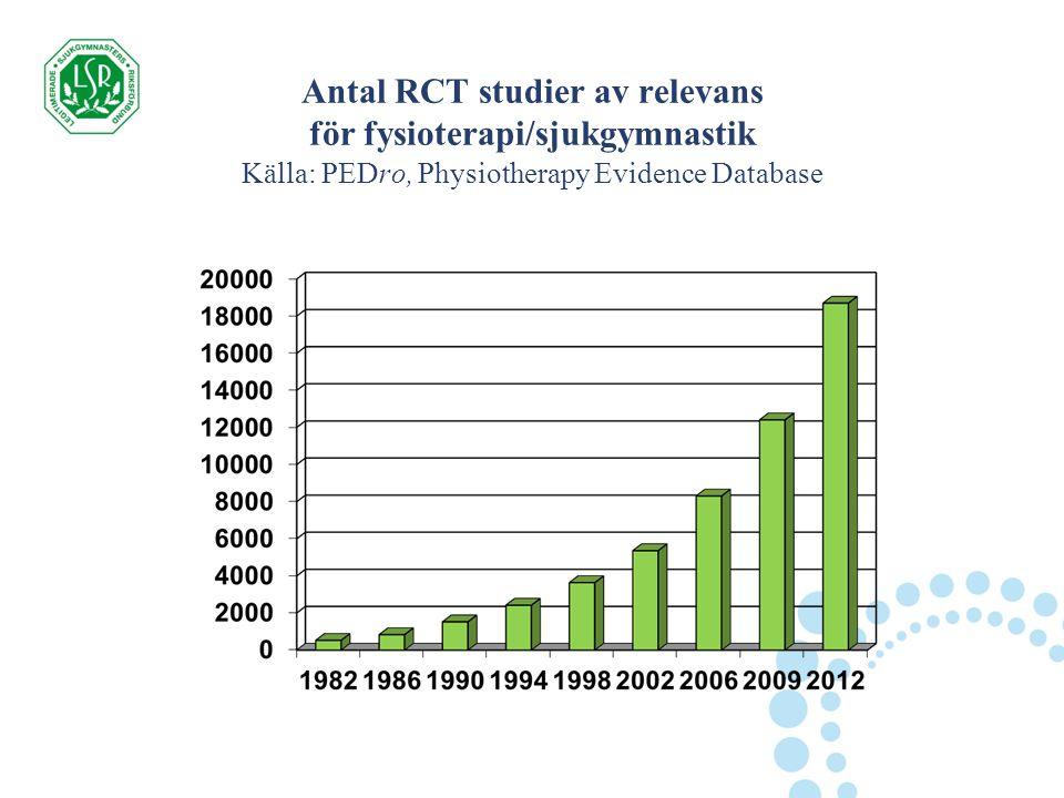 Antal RCT studier av relevans för fysioterapi/sjukgymnastik Källa: PEDro, Physiotherapy Evidence Database