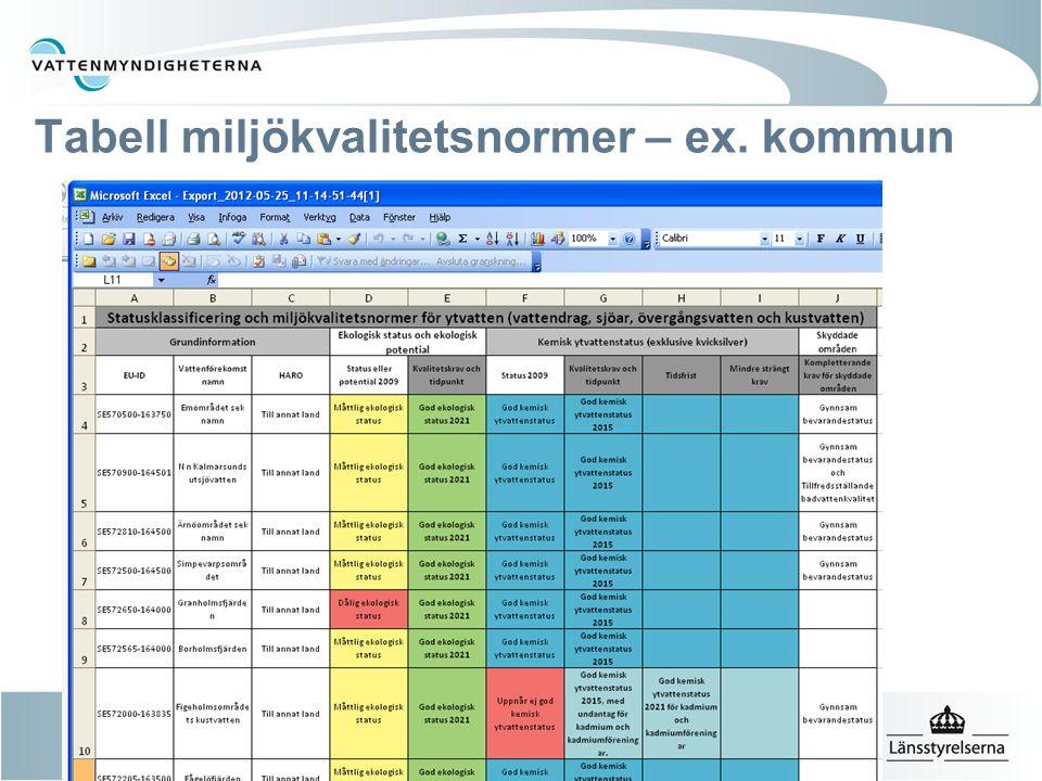 Tabell miljökvalitetsnormer – ex. kommun