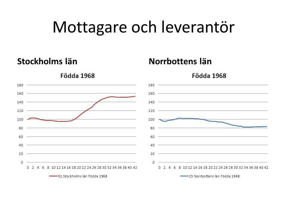 Mottagare och leverantör Stockholms länNorrbottens län