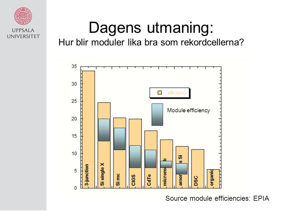 Dagens utmaning: Hur blir moduler lika bra som rekordcellerna? Module efficiency Source module efficiencies: EPIA