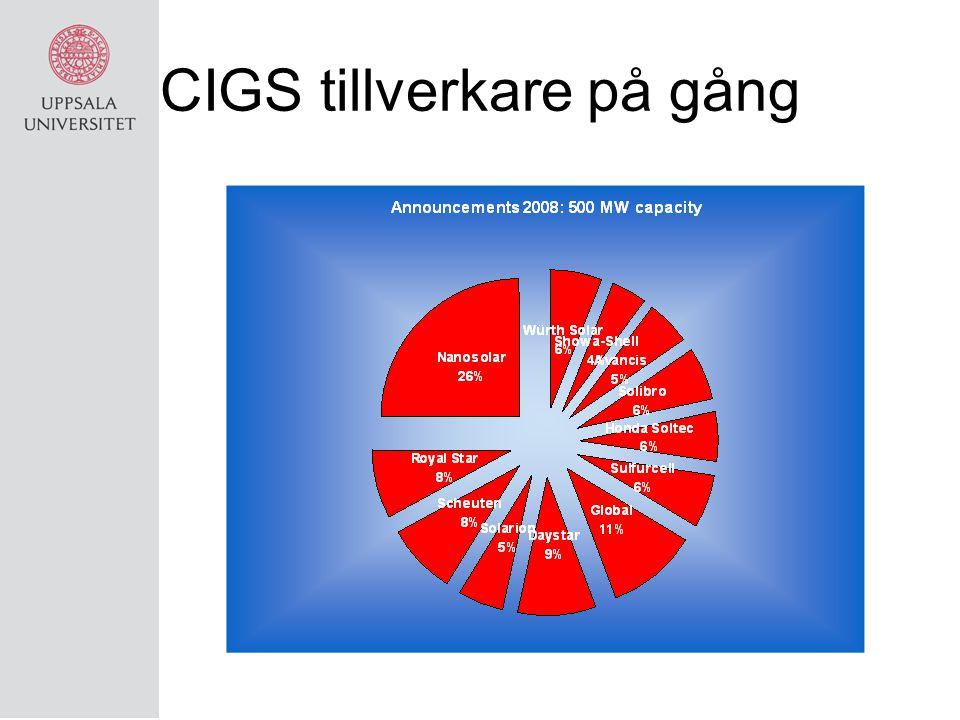 CIGS tillverkare på gång