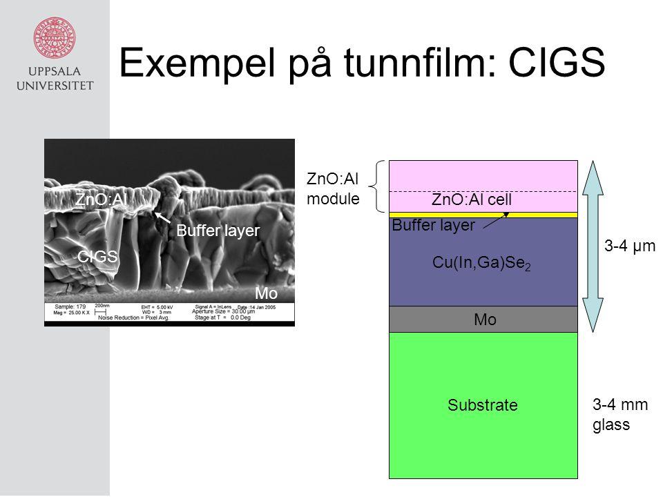 Exempel på tunnfilm: CIGS ZnO:Al CIGS Buffer layer Mo 3-4 µm Substrate Mo Cu(In,Ga)Se 2 Buffer layer ZnO:Al cell ZnO:Al module 3-4 mm glass