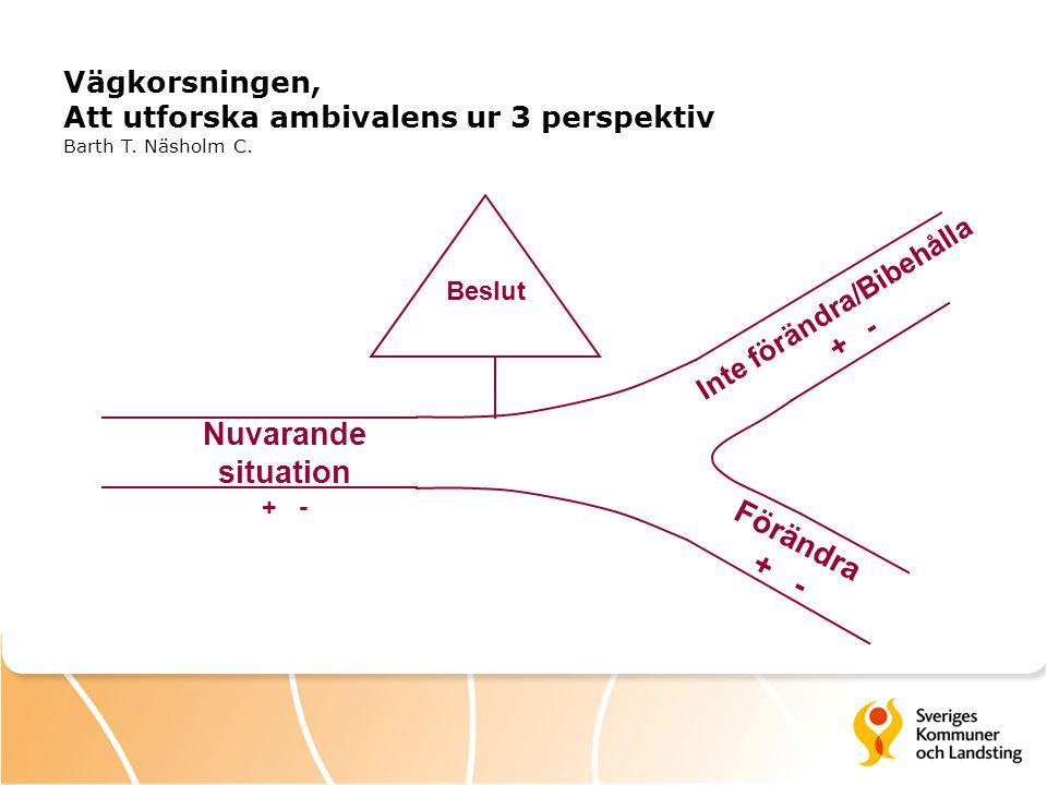 Inte förändra/Bibehålla + - Vägkorsningen, Att utforska ambivalens ur 3 perspektiv Barth T. Näsholm C. Nuvarande situation + - Förändra + - Beslut
