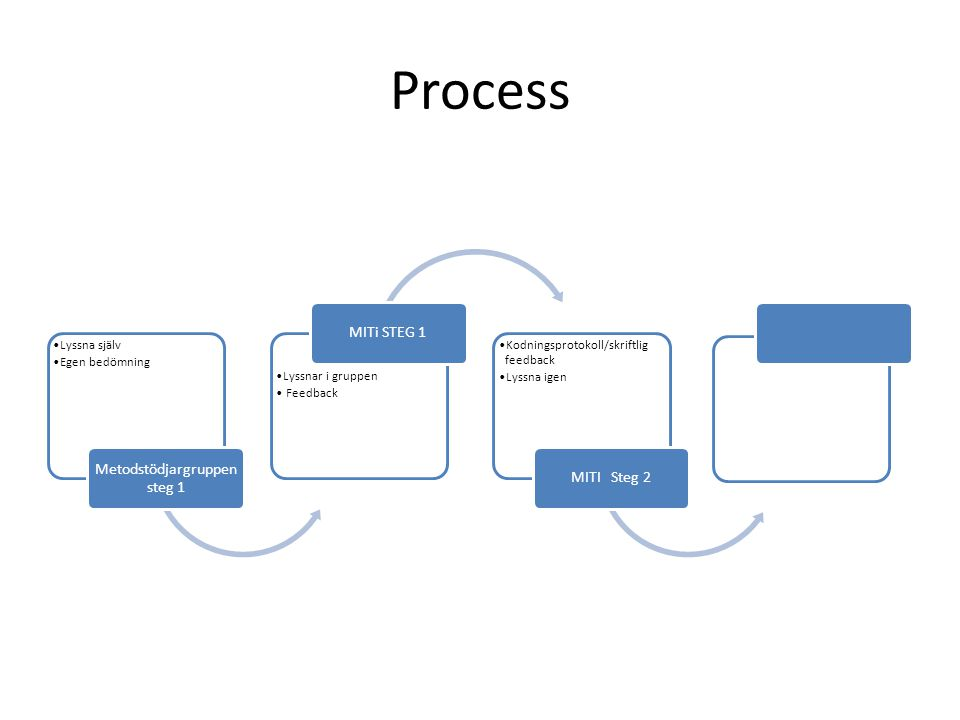 Process Lyssna själv Egen bedömning Metodstödjargruppen steg 1 Lyssnar i gruppen Feedback MITi STEG 1 Kodningsprotokoll/skriftlig feedback Lyssna igen