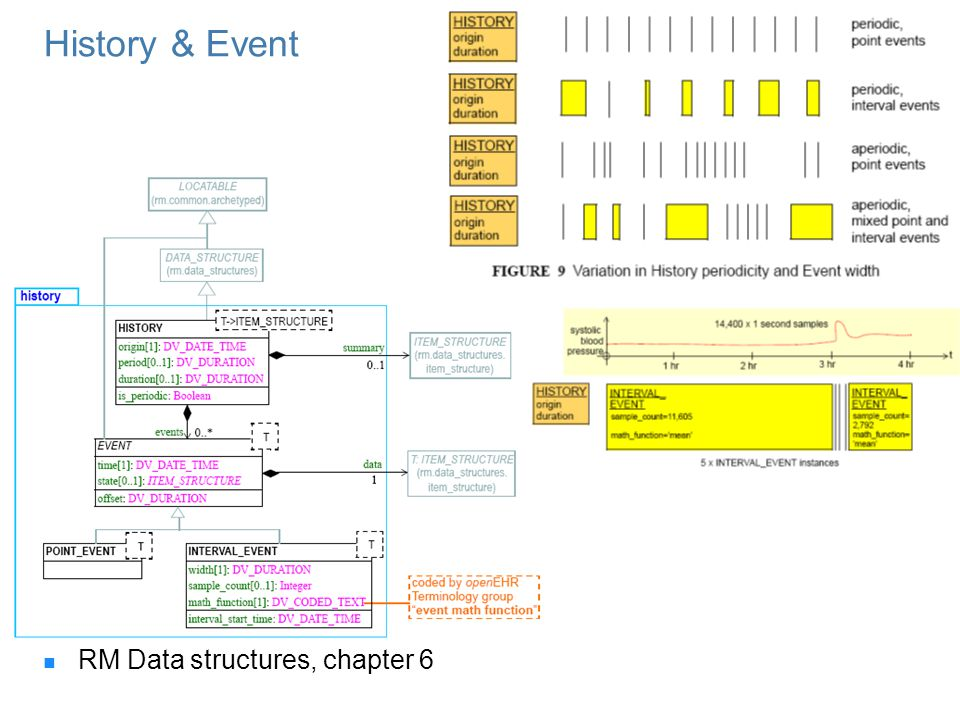 History & Event RM Data structures, chapter 6