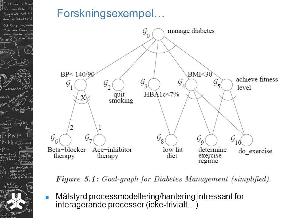 Forskningsexempel… Målstyrd processmodellering/hantering intressant för interagerande processer (icke-trivialt…)