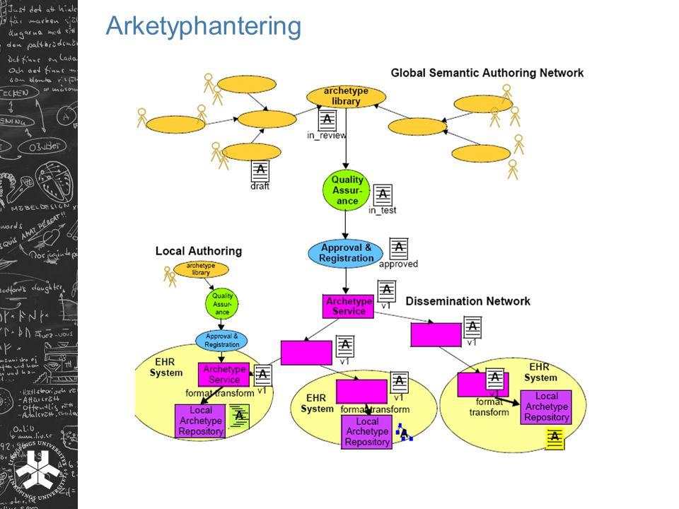 Arketyphantering
