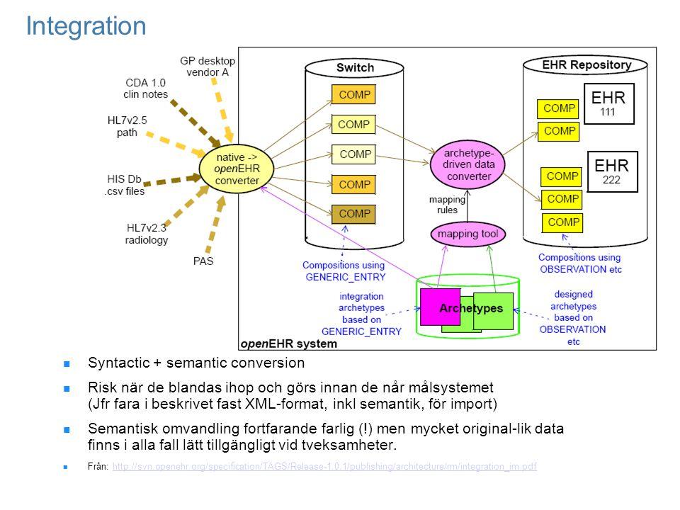 Integration Syntactic + semantic conversion Risk när de blandas ihop och görs innan de når målsystemet (Jfr fara i beskrivet fast XML-format, inkl sem