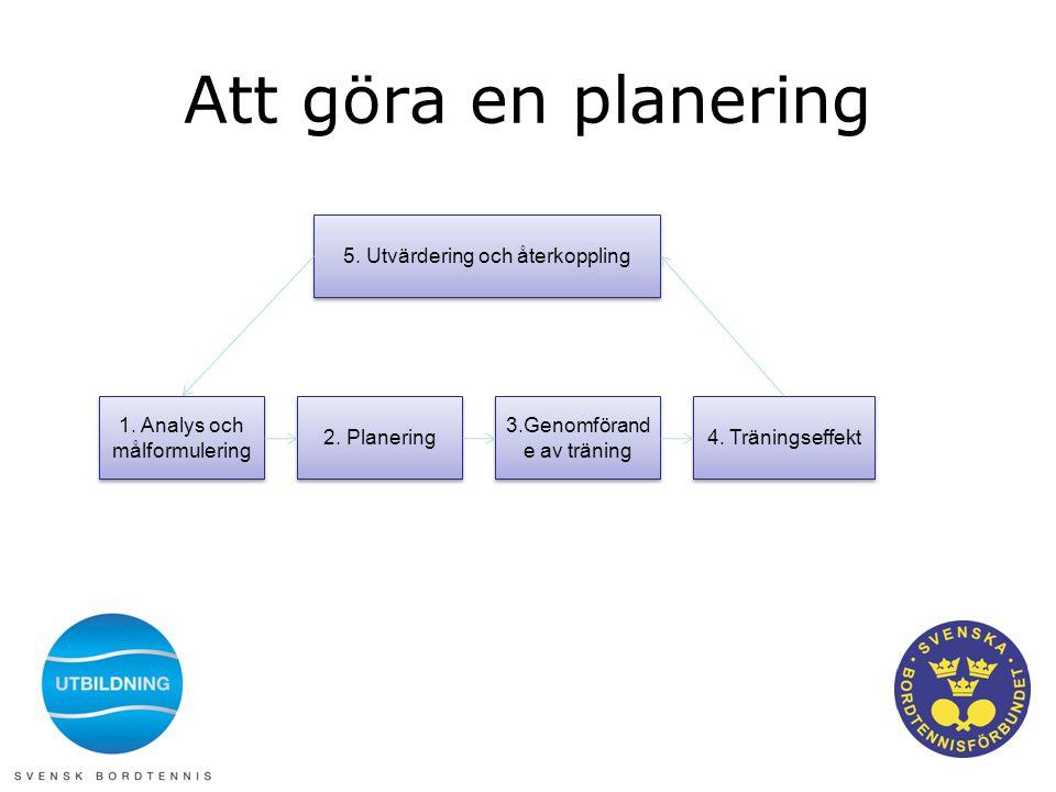 Att göra en planering 1. Analys och målformulering 2. Planering 3.Genomförand e av träning 4. Träningseffekt 5. Utvärdering och återkoppling