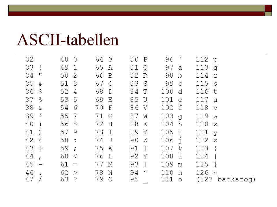 ASCII-tabellen 32 48 0 64 @ 80 P 96 ` 112 p 33 ! 49 1 65 A 81 Q 97 a 113 q 34