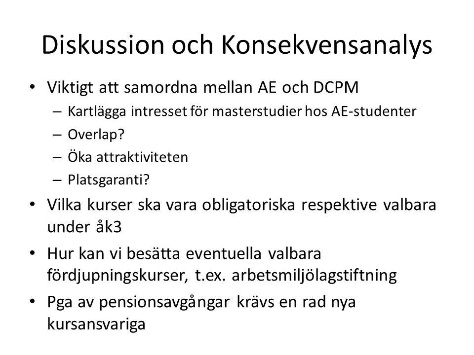 Diskussion och Konsekvensanalys Viktigt att samordna mellan AE och DCPM – Kartlägga intresset för masterstudier hos AE-studenter – Overlap.