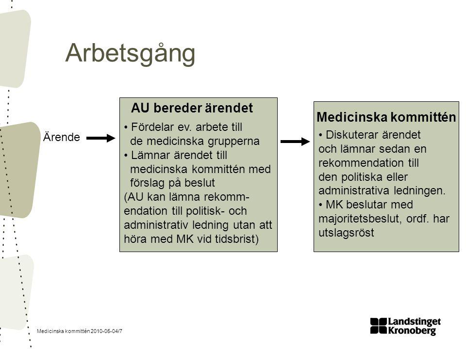 Medicinska kommittén 2010-05-04/7 Arbetsgång Ärende Fördelar ev. arbete till de medicinska grupperna Lämnar ärendet till medicinska kommittén med förs
