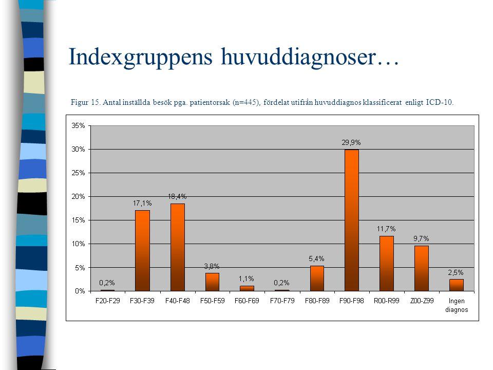 Indexgruppens huvuddiagnoser… Figur 15.Antal inställda besök pga.