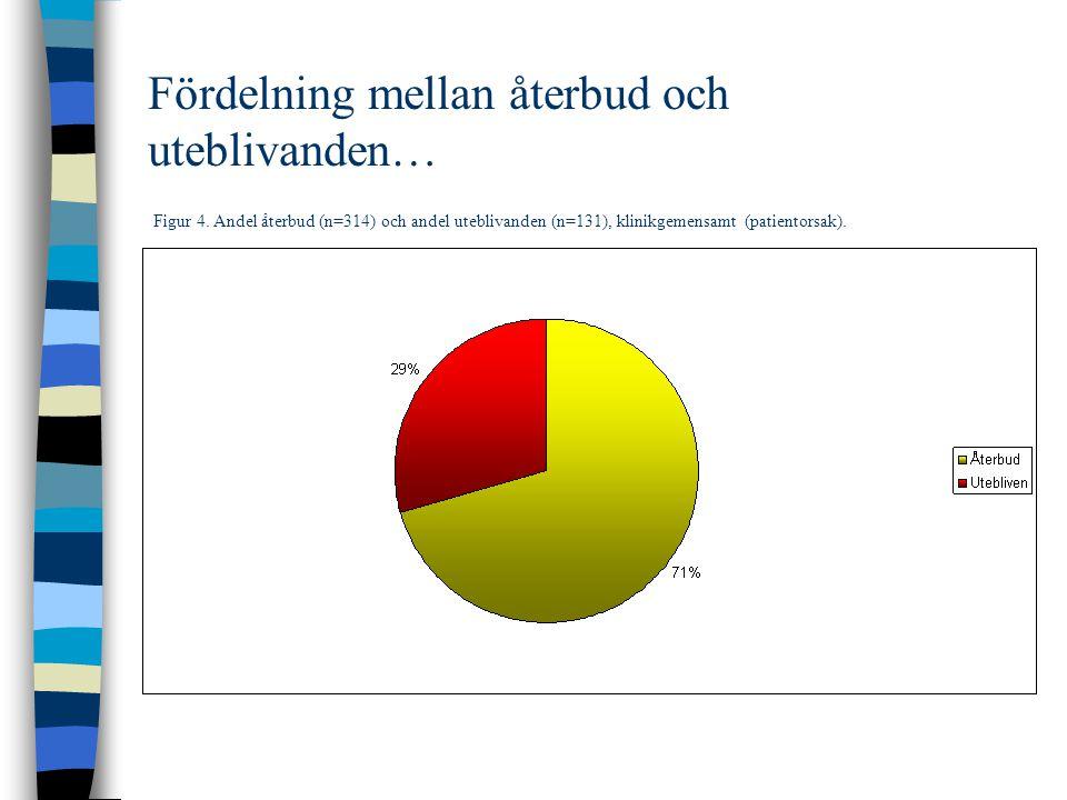 Fördelning mellan återbud och uteblivanden… Figur 4.