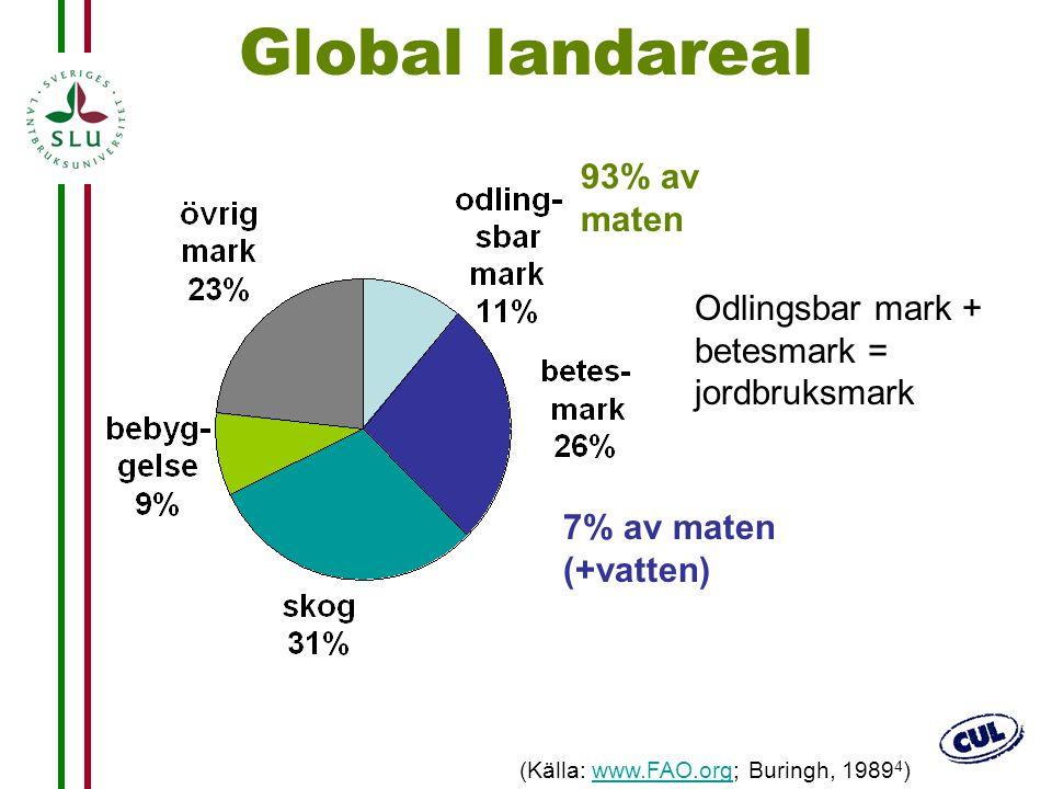 14 Global landareal 93% av maten 7% av maten (+vatten) (Källa: www.FAO.org; Buringh, 1989 4 )www.FAO.org Odlingsbar mark + betesmark = jordbruksmark