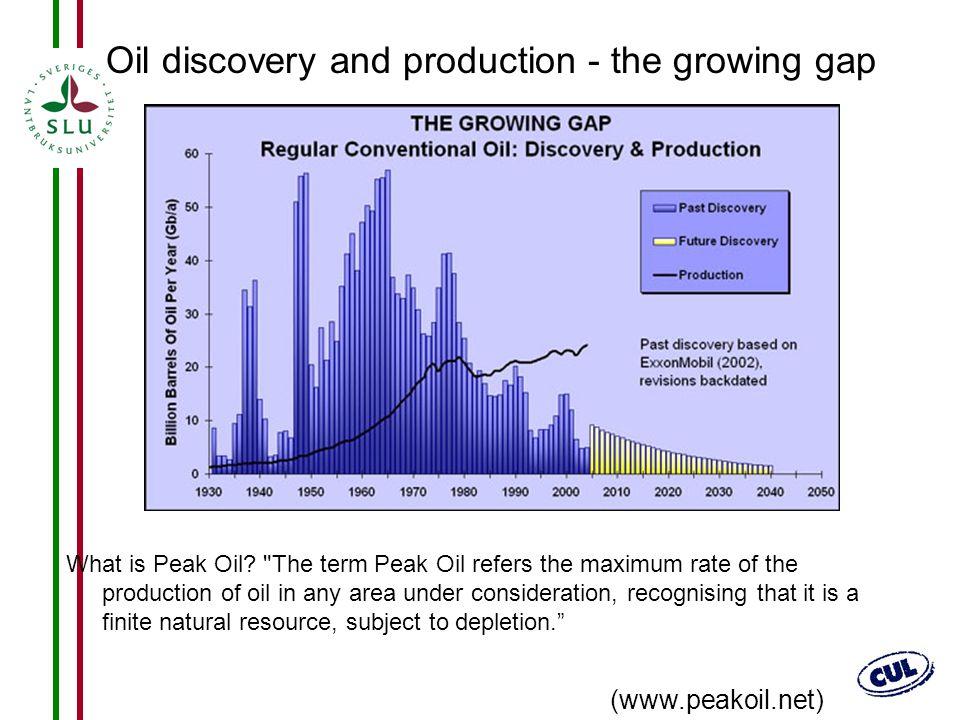 16 What is Peak Oil?