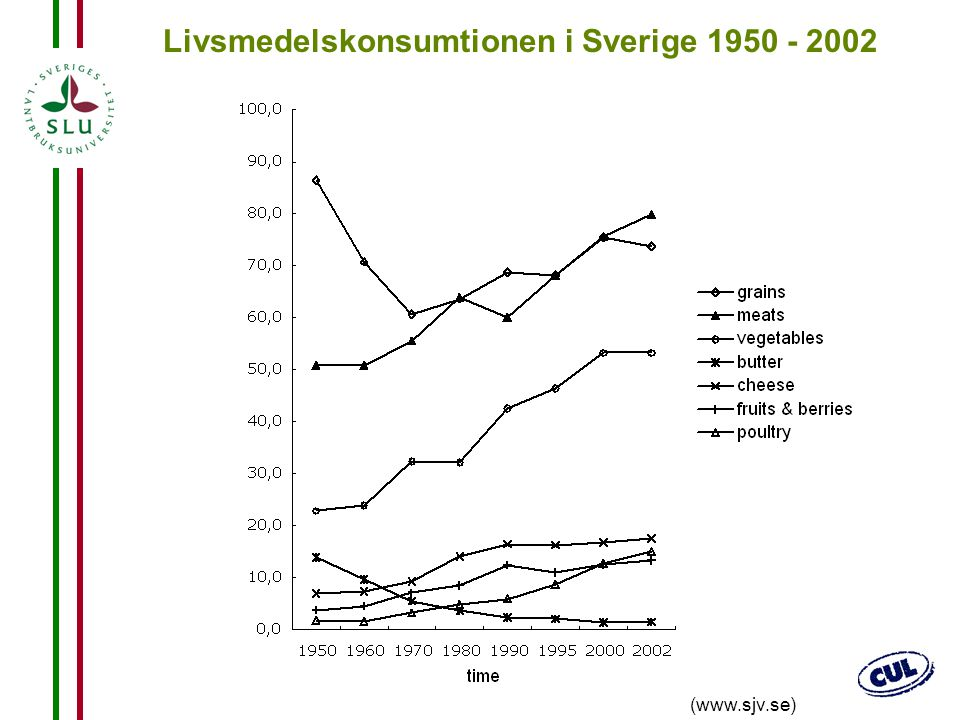 24 Livsmedelskonsumtionen i Sverige 1950 - 2002 (www.sjv.se)