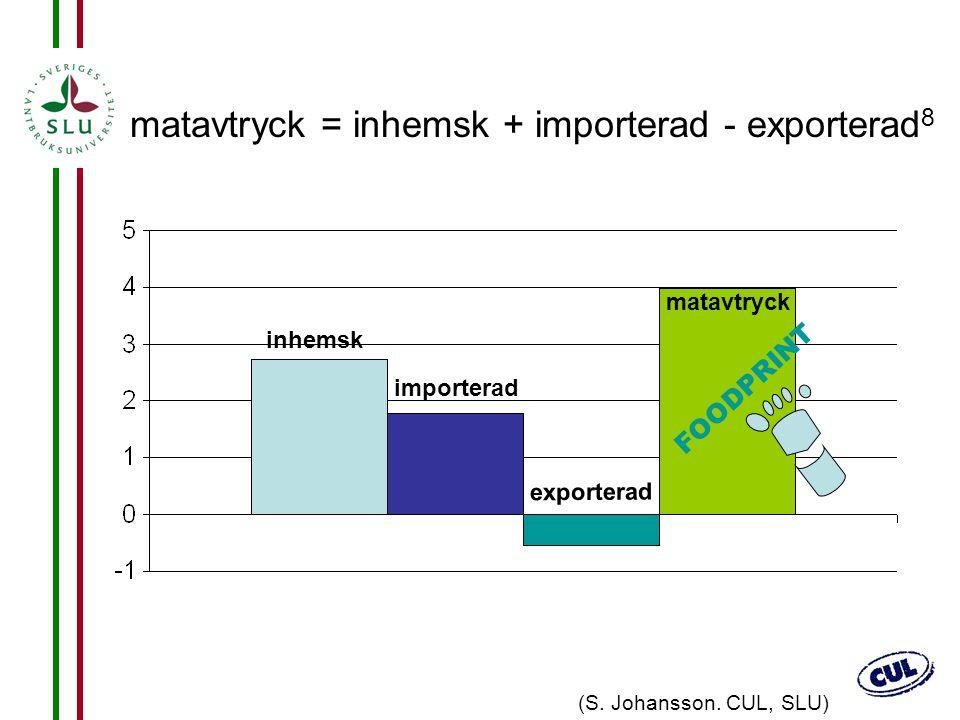 26 matavtryck = inhemsk + importerad - exporterad 8 importerad inhemsk exporterad matavtryck FOODPRINT (S. Johansson. CUL, SLU)
