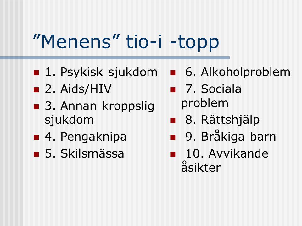 """""""Menens"""" tio-i -topp 1. Psykisk sjukdom 2. Aids/HIV 3. Annan kroppslig sjukdom 4. Pengaknipa 5. Skilsmässa 6. Alkoholproblem 7. Sociala problem 8. Rät"""