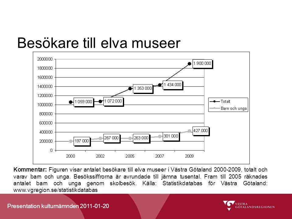 Presentation kulturnämnden 2011-01-20 Besökare till elva museer Kommentar: Figuren visar antalet besökare till elva museer i Västra Götaland 2000-2009, totalt och varav barn och unga.