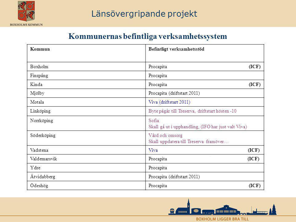 Länsövergripande projekt Kommunernas befintliga verksamhetssystem KommunBefintligt verksamhetsstöd BoxholmProcapita (ICF) FinspångProcapita KindaProca