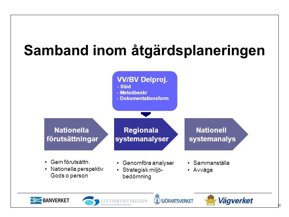 12 Samband inom åtgärdsplaneringen Nationella förutsättningar Regionala systemanalyser Nationell systemanalys Gem förutsättn.