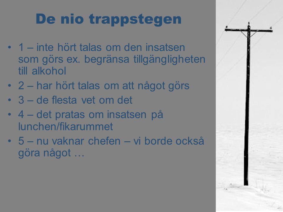 De nio trappstegen 1 – inte hört talas om den insatsen som görs ex. begränsa tillgängligheten till alkohol 2 – har hört talas om att något görs 3 – de
