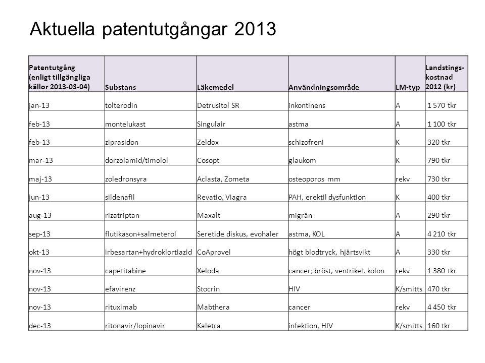 Aktuella patentutgångar 2013 Patentutgång (enligt tillgängliga källor 2013-03-04)SubstansLäkemedelAnvändningsområdeLM-typ Landstings- kostnad 2012 (kr