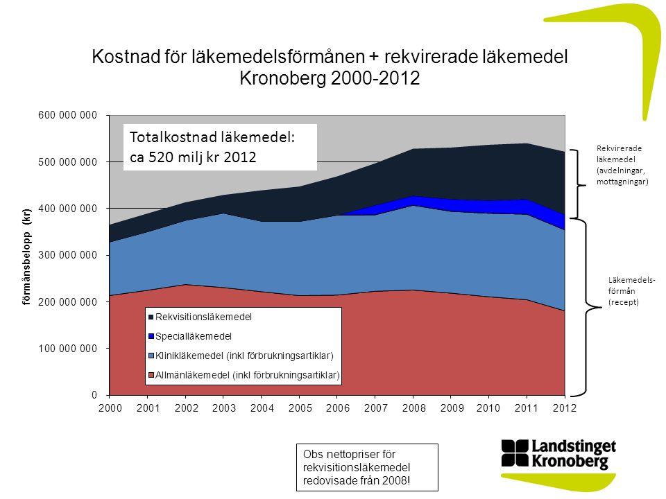 Obs nettopriser för rekvisitionsläkemedel redovisade från 2008! Totalkostnad läkemedel: ca 520 milj kr 2012 Läkemedels- förmån (recept) Rekvirerade lä