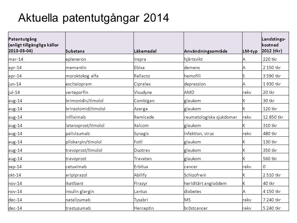 Aktuella patentutgångar 2014 Patentutgång (enligt tillgängliga källor 2013-03-04)SubstansLäkemedelAnvändningsområdeLM-typ Landstings- kostnad 2012 (tk
