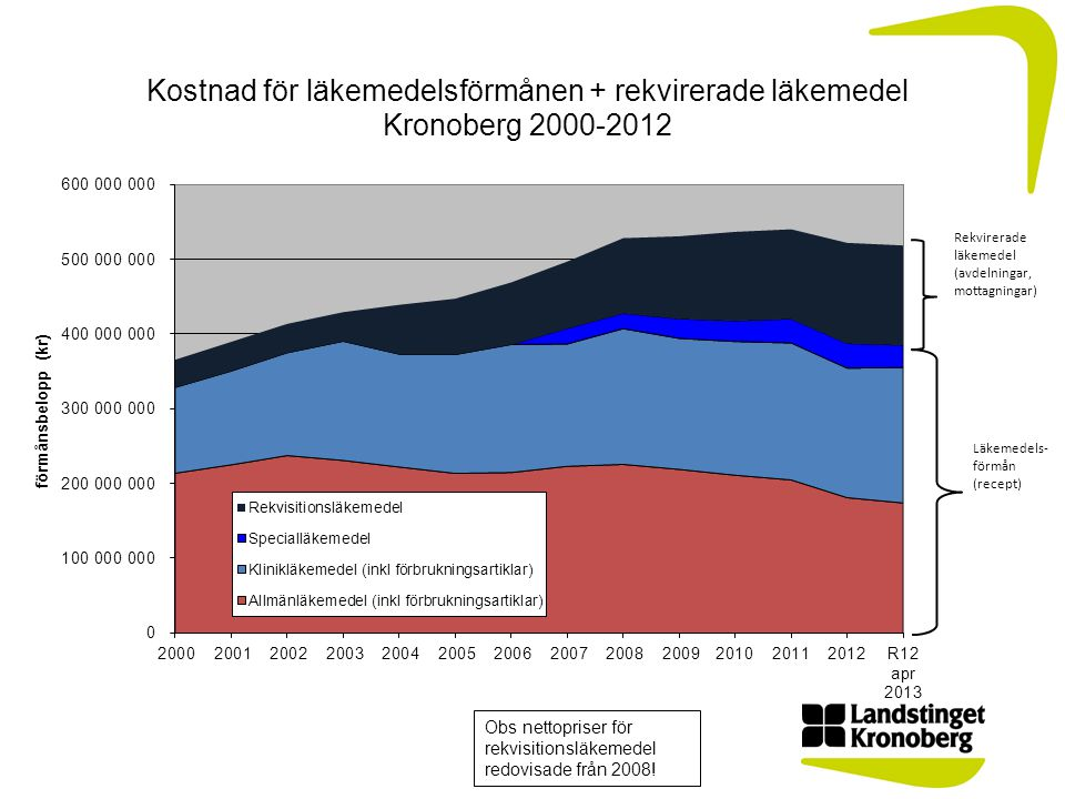 Obs nettopriser för rekvisitionsläkemedel redovisade från 2008! Läkemedels- förmån (recept) Rekvirerade läkemedel (avdelningar, mottagningar)