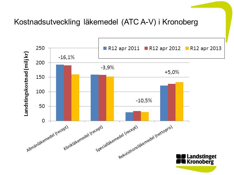 Kostnadsutveckling läkemedel (ATC A-V) i Kronoberg +5,0%