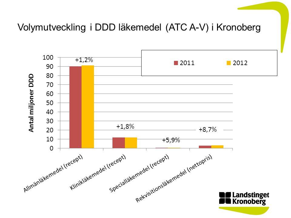 Volymutveckling i DDD läkemedel (ATC A-V) i Kronoberg +8,7%
