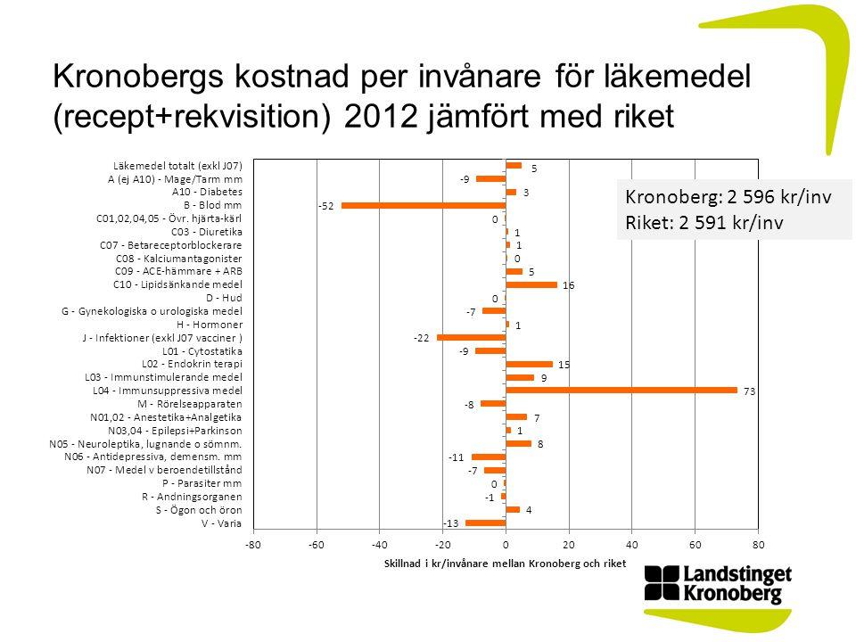 Kronobergs kostnad per invånare för läkemedel (recept+rekvisition) 2012 jämfört med riket Kronoberg: 2 596 kr/inv Riket: 2 591 kr/inv