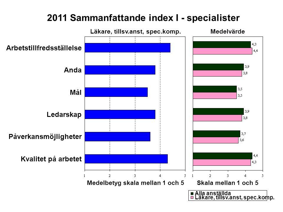 Arbetstillfredsställelse Anda Mål Ledarskap Påverkansmöjligheter Kvalitet på arbetet Medelbetyg skala mellan 1 och 5 Medelvärde Skala mellan 1 och 5 2011 Sammanfattande index I - specialister Läkare, tillsv.anst, spec.komp.