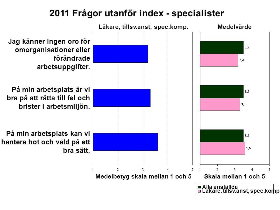 Arbetstillfredsställelse Anda Mål Ledarskap Påverkansmöjligheter Kvalitet på arbetet Medelbetyg skala mellan 1 och 5 Medelvärde Skala mellan 1 och 5 2011 Sammanfattande index I - ST Läkare, ST Alla anställda Läkare, ST