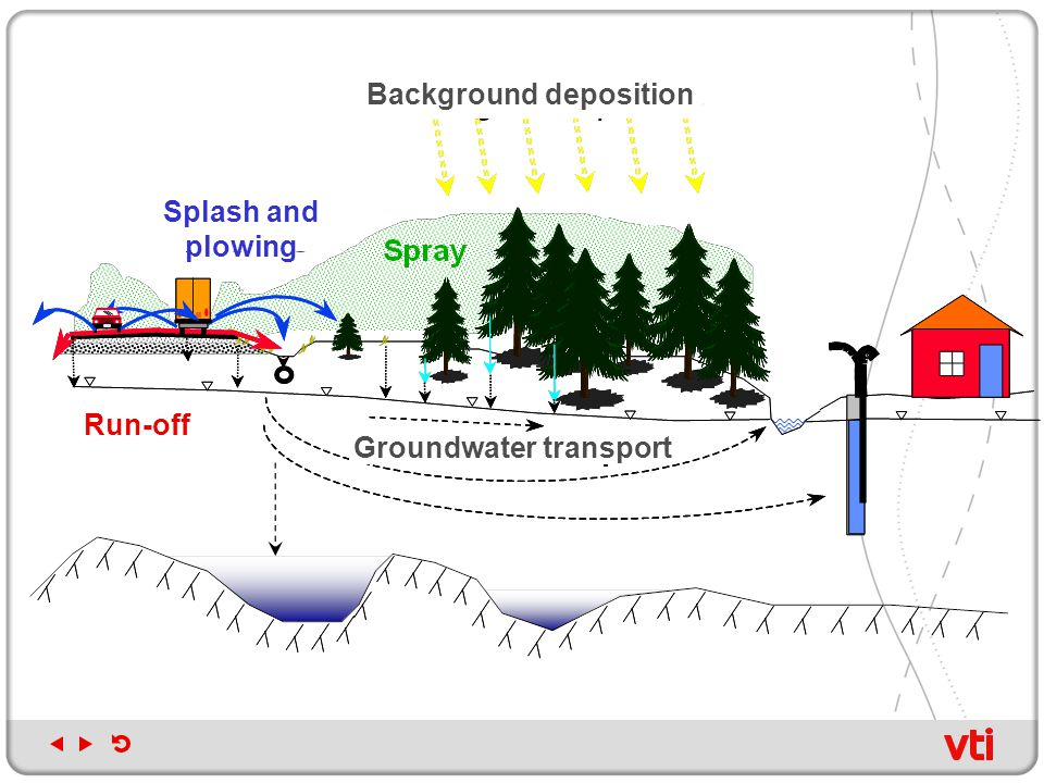 Run-off Splash and plowing Groundwater transport Background deposition
