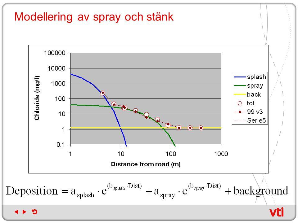 Modellering av spray och stänk