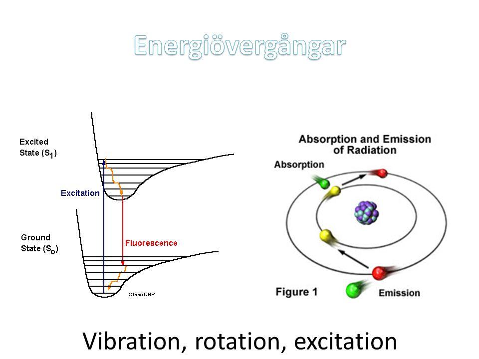 Vibration, rotation, excitation