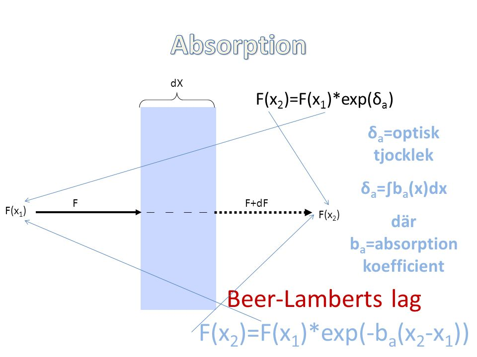 dX FF+dF F(x 1 ) F(x 2 ) F(x 2 )=F(x 1 )*exp(-b a (x 2 -x 1 )) Beer-Lamberts lag δ a =optisk tjocklek δ a =∫b a (x)dx där b a =absorption koefficient F(x 2 )=F(x 1 )*exp(δ a )
