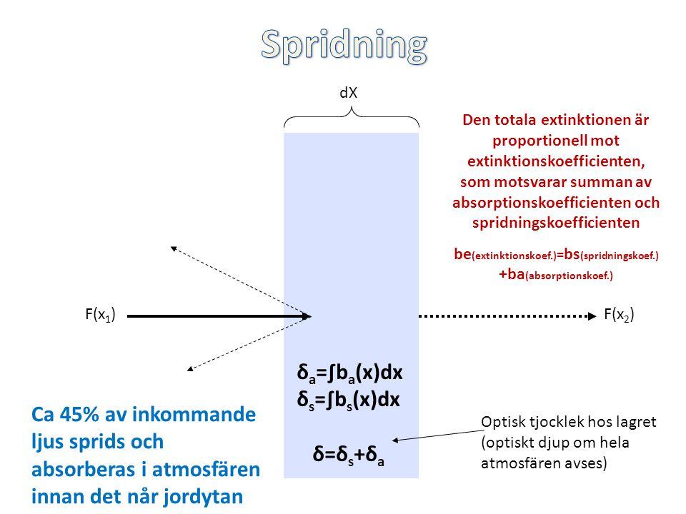Den totala extinktionen är proportionell mot extinktionskoefficienten, som motsvarar summan av absorptionskoefficienten och spridningskoefficienten be (extinktionskoef.) = bs (spridningskoef.) +ba (absorptionskoef.) F(x 1 )F(x 2 ) dX δ a =∫b a (x)dx δ s =∫b s (x)dx δ=δ s +δ a Optisk tjocklek hos lagret (optiskt djup om hela atmosfären avses) Ca 45% av inkommande ljus sprids och absorberas i atmosfären innan det når jordytan