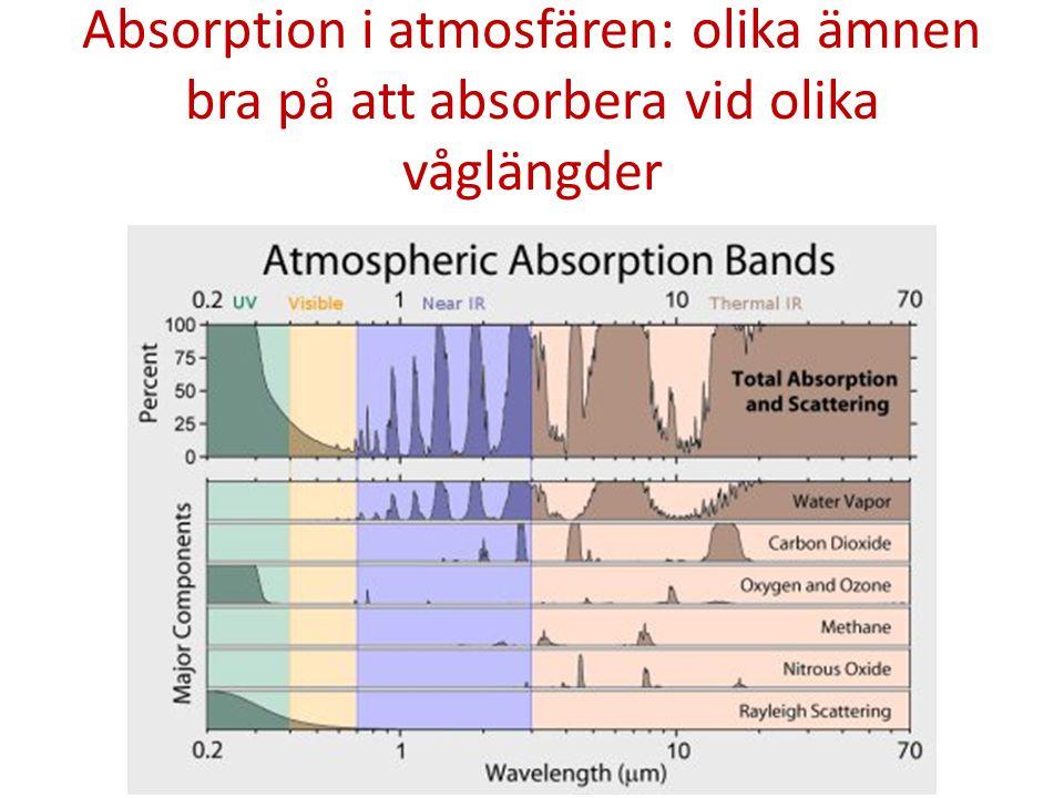 Absorption i atmosfären: olika ämnen bra på att absorbera vid olika våglängder
